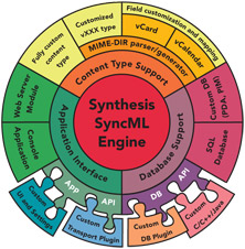 Synthesis AG - SyncML Client & Server Solutions